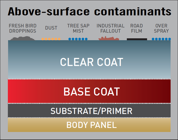 Image of above surface contaminants